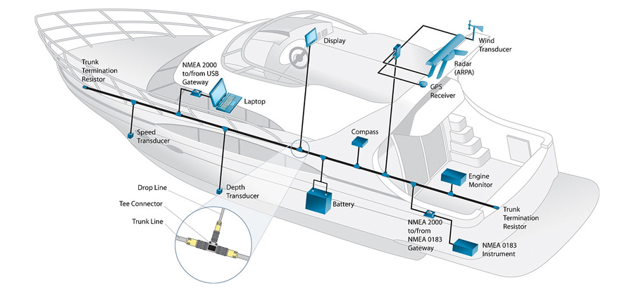 can bus network