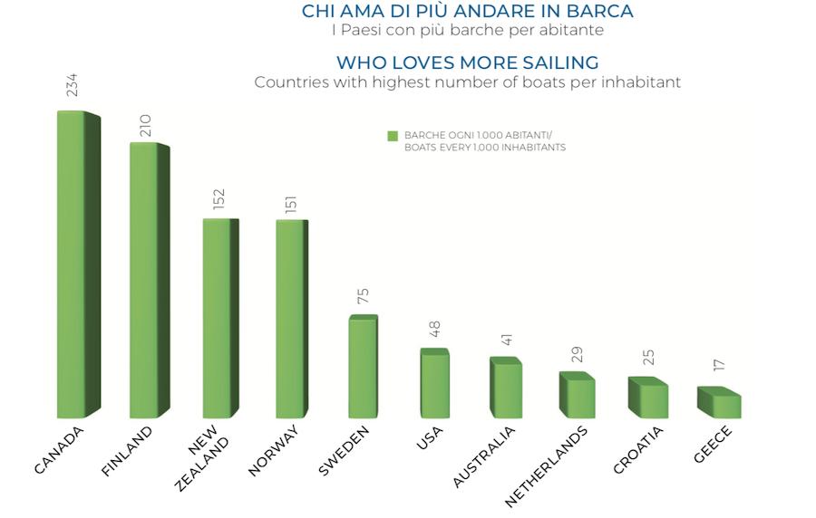 Barche ogni 1000 abitanti nei paesi con la densità più alta